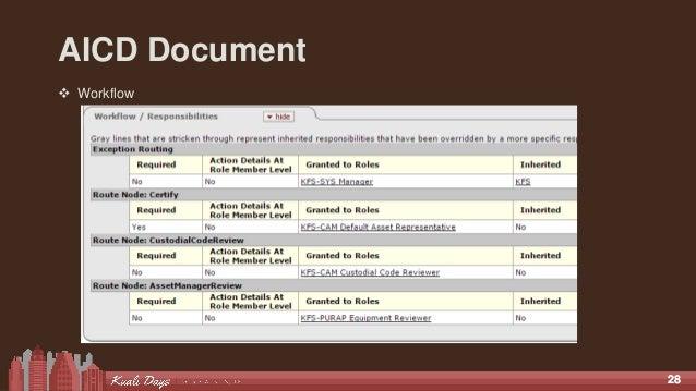 2828 AICD Document  Workflow