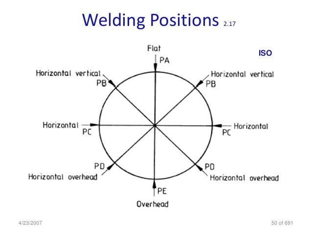 Welding Positions 2.17 4/23/2007 50 of 691 ISO ...  sc 1 st  SlideShare & 61769477 welding-inspection-cswip-gud