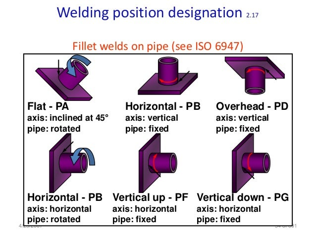 Welding position designation ...  sc 1 st  SlideShare & 61769477 welding-inspection-cswip-gud