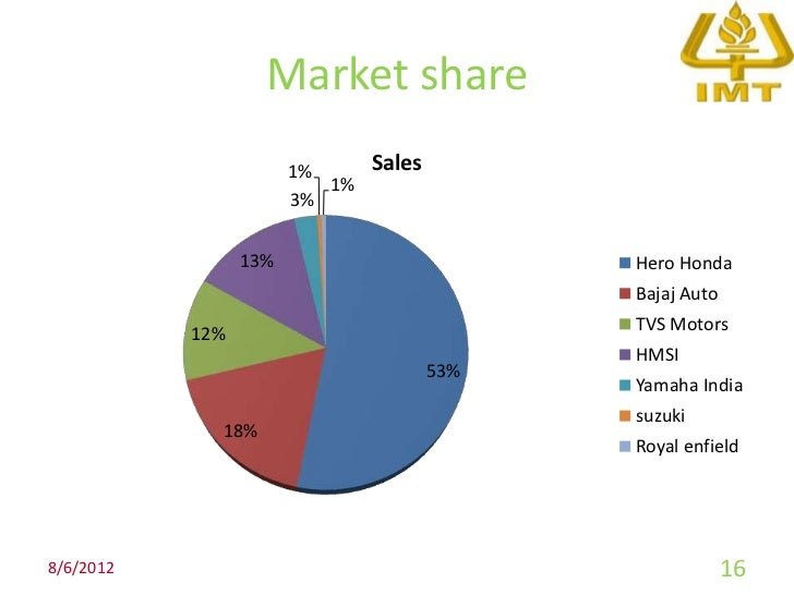 Yamaha Market Share In India