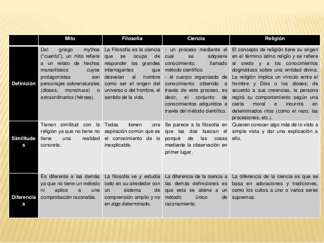 Cuadro comparativo de mito, filosofía, ciencia y religión. Slide 2