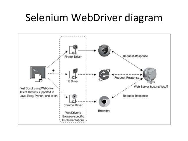 Automated UI Testing with Selenium and JavaScript