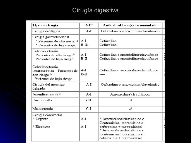 Cirugía digestiva