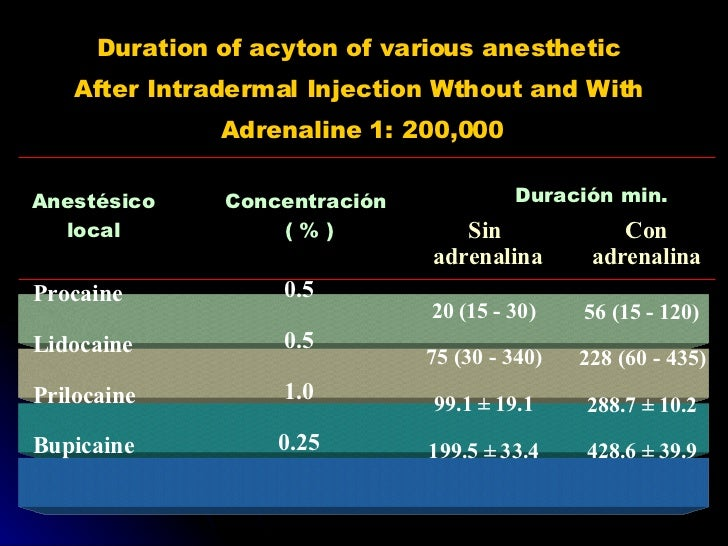 Duration of acyton of various anesthetic  After Intradermal Injection Wthout and With  Adrenaline 1: 200,000 Anestésico lo...