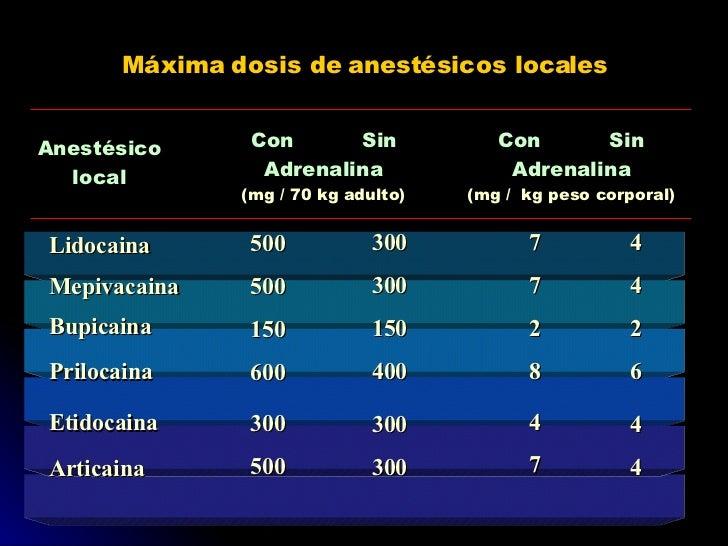 Máxima dosis de anestésicos locales Anestésico local Con Sin Adrenalina (mg / 70 kg adulto) Con Sin Adrenalina (mg /  kg p...