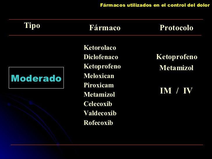 Fármacos utilizados en el control del dolor Moderado Ketorolaco Diclofenaco Ketoprofeno Meloxican Piroxicam Metamizol Cele...