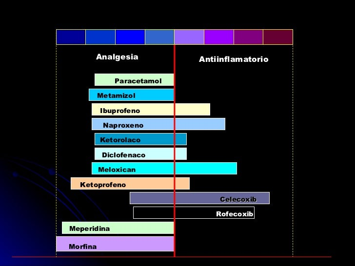 Ketoprofeno Meloxican Diclofenaco Ketorolaco Paracetamol Metamizol Naproxeno Ibuprofeno AAS Analgesia 100% 50% 0 50% 100% ...