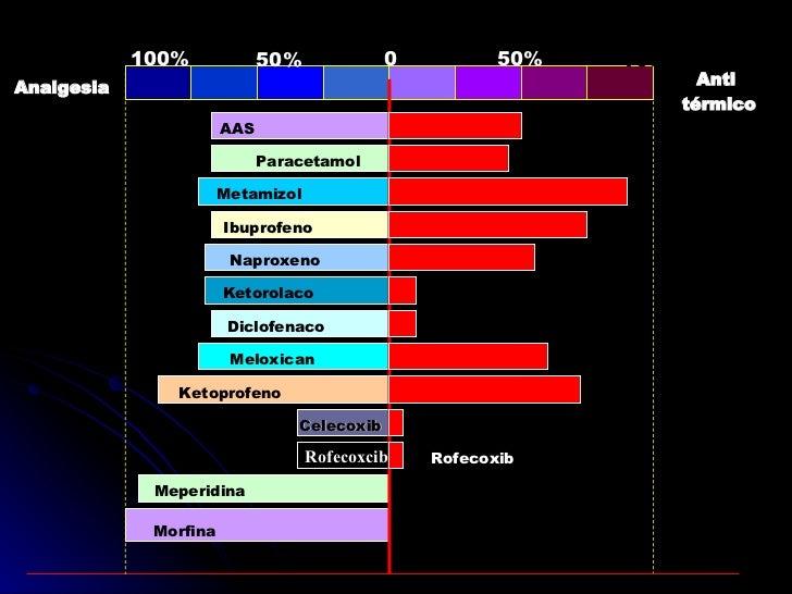 6,1 Antibioticos Y Anestesicos Copy