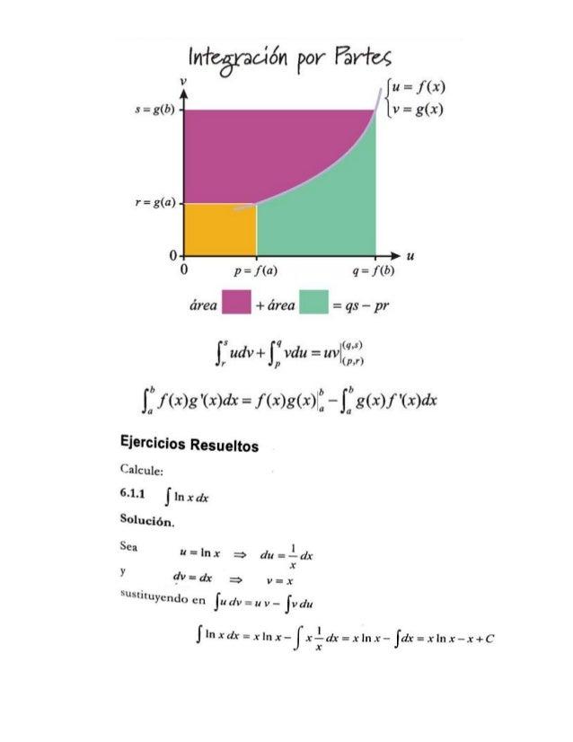 lnfcáraoíán por Wan/ fix  lg' {u =   s =  g(b) v =  g(x) r =  g(a)  0 r ll 0 p =  f (a) q =  f (b) área + área =  qs — pr  ...