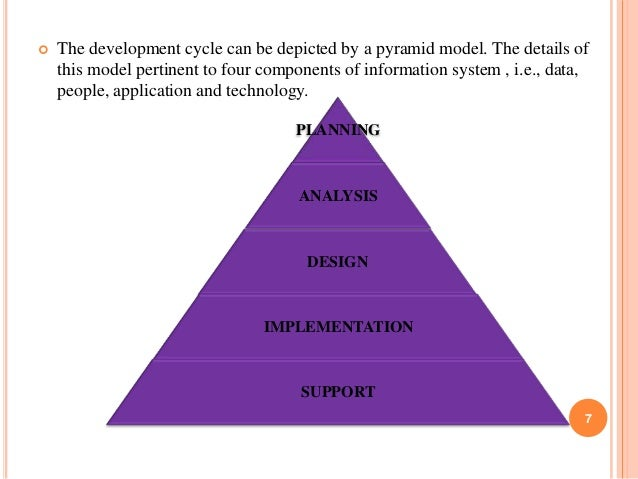   The development cycle can be depicted by a pyramid model. The details of this model pertinent to four components of inf...
