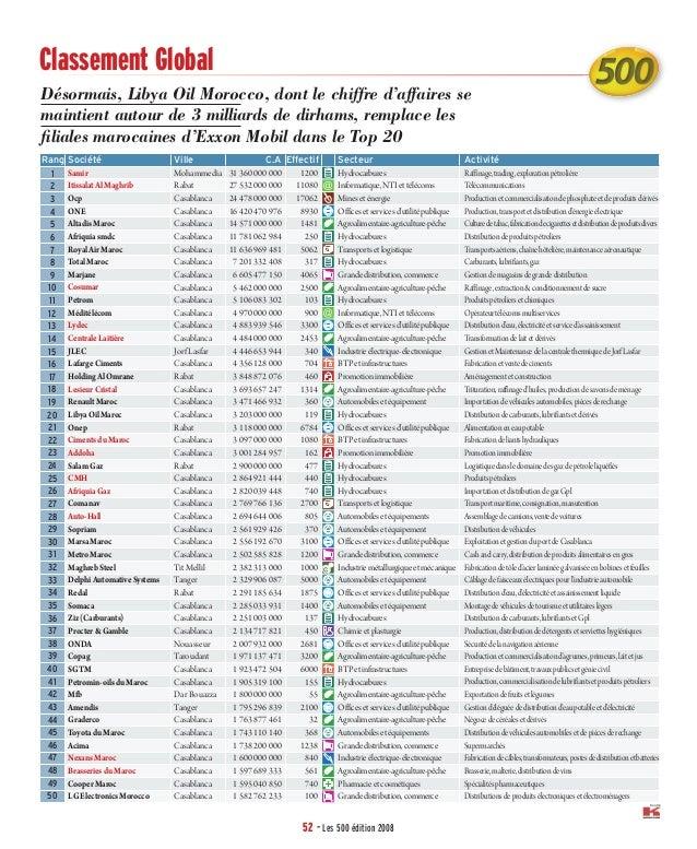 52 - Les 500 édition 2008 Source Désormais, Libya Oil Morocco, dont le chiffre d'affaires se maintient autour de 3 milliar...