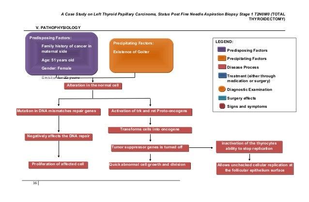 62262476 Left Thyroid Papillary Carcinoma Status Post Fine