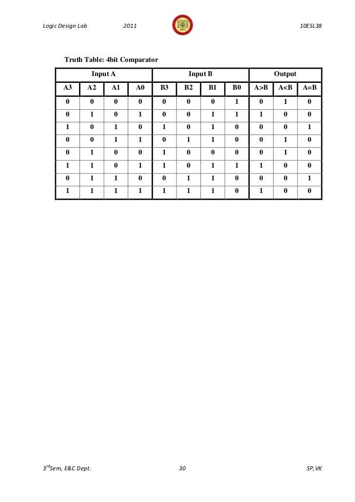 343logic design lab manual 10 esl38 3rd sem 2011 for 1 bit comparator truth table