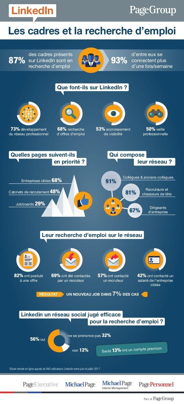 Les cadres et la recherche d'emploi 73% développement du réseau professionnel 68% recherche d'offres d'emploi 53% accroiss...
