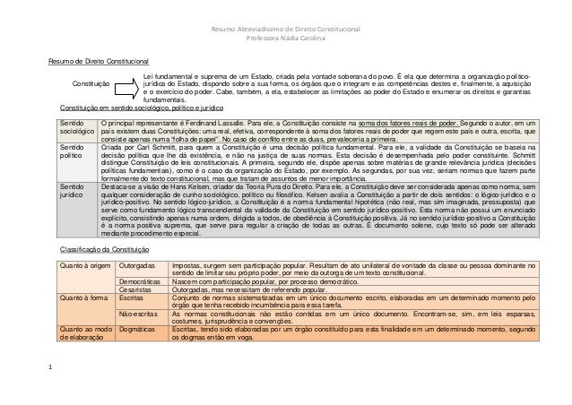 Resumo Abreviadíssimo de Direito Constitucional                                                               Professora N...