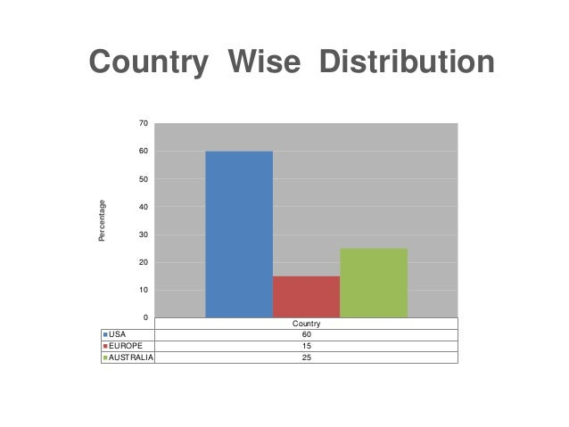Country USA 60 EUROPE 15 AUSTRALIA 25 0 10 20 30 40 50 60 70 Percentage Country Wise Distribution