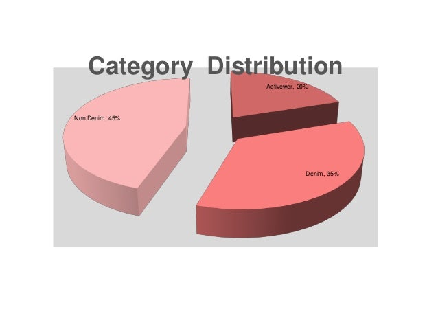 Activewer, 20% Denim, 35% Non Denim, 45% Category Distribution
