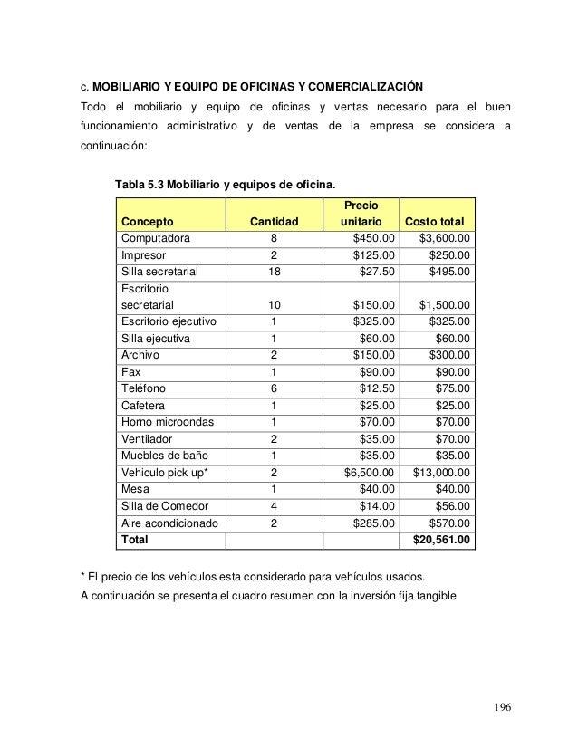 Estudio economico financiero for Precio de mobiliario de oficina