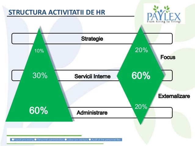 Strategie Servicii Interne Administrare60% 30% 10% 20% 60% 20% Focus Externalizare STRUCTURA ACTIVITATII DE HR