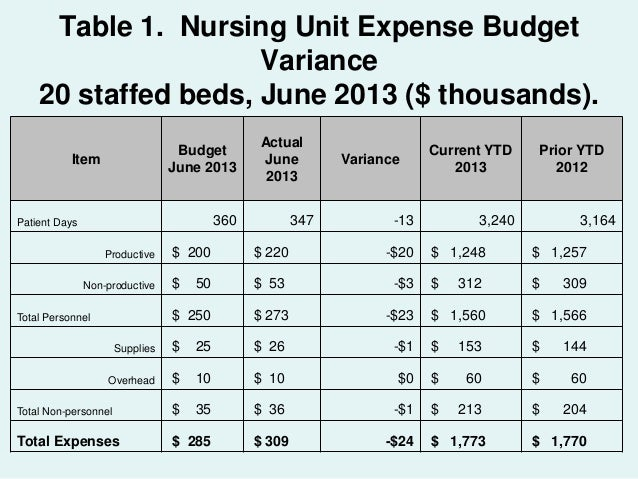 Rational staffing of hospital nursing services by functional activity budgeting.