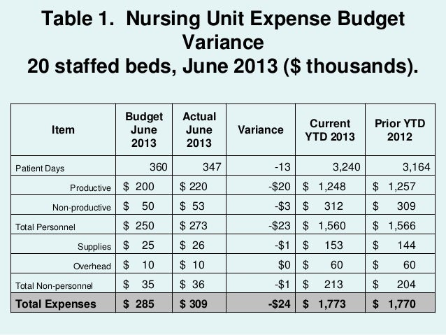 nursing unit budget A nursing home budget plan must consider all financial angles of opening and running a how to develop an operating budget for a nursing unit 2.