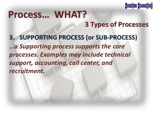 3. SUPPORTING PROCESS (or SUB-PROCESS) Process… WHAT? 3 Types of Processes …a Supporting process supports the core process...
