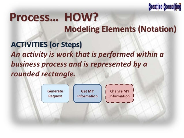 Process… HOW? Modeling Elements (Notation) ACTIVITIES (or Steps) An activity is work that is performed within a business p...