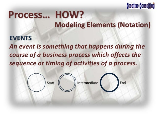 Process… HOW? Modeling Elements (Notation) EVENTS An event is something that happens during the course of a business proce...