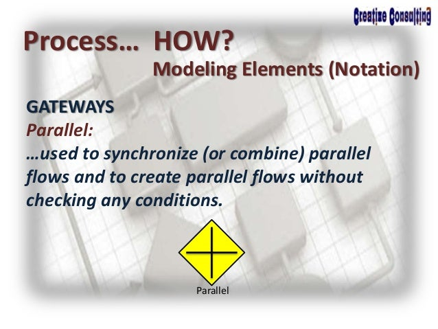 Process… HOW? Modeling Elements (Notation) GATEWAYS Parallel: …used to synchronize (or combine) parallel flows and to crea...