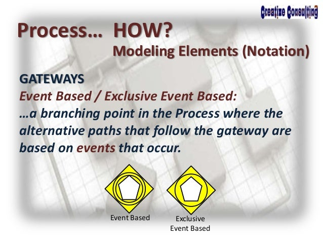 Process… HOW? Modeling Elements (Notation) GATEWAYS Event Based / Exclusive Event Based: …a branching point in the Process...