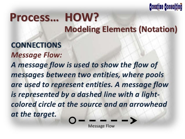 Process… HOW? Modeling Elements (Notation) CONNECTIONS Message Flow: A message flow is used to show the flow of messages b...
