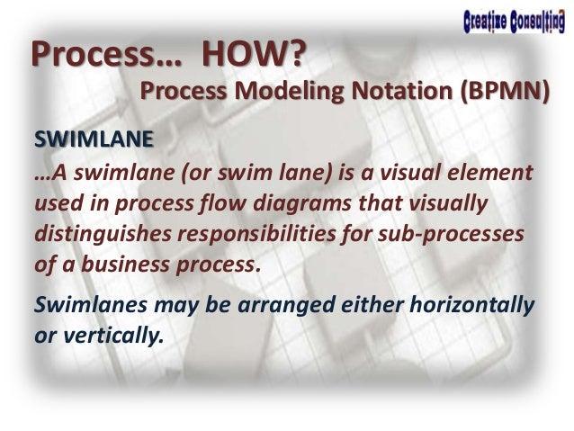 SWIMLANE Process… HOW? Process Modeling Notation (BPMN) …A swimlane (or swim lane) is a visual element used in process flo...