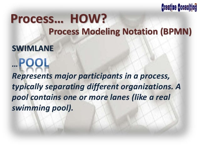 SWIMLANE Process… HOW? Process Modeling Notation (BPMN) … Represents major participants in a process, typically separating...