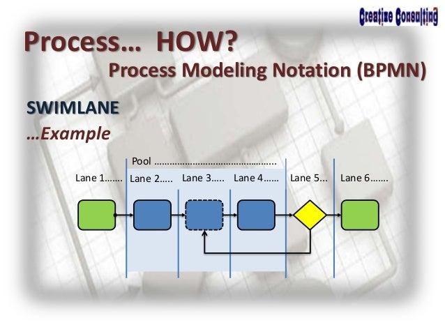 SWIMLANE Process… HOW? Process Modeling Notation (BPMN) …Example Pool ………………………………………... Lane 1……. Lane 2….. Lane 3….. Lan...