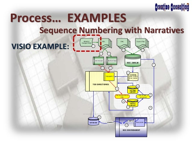 Process… EXAMPLES Sequence Numbering with Narratives VISIO EXAMPLE: BCC_CMSLIB REFDATA$D ORACLE Designer 2000 DMLDDL Sourc...