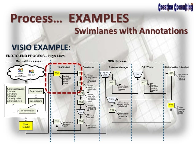 Process… EXAMPLES Swimlanes with Annotations VISIO EXAMPLE: Stakeholder / AnalystQA / TesterRelease ManagerDeveloper RTC T...