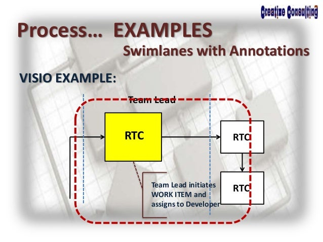 Process… EXAMPLES Swimlanes with Annotations VISIO EXAMPLE: Team Lead RTC RTC RTCTeam Lead initiates WORK ITEM and assigns...