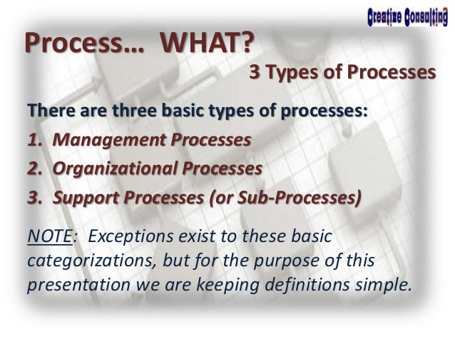 There are three basic types of processes: 1. Management Processes 2. Organizational Processes 3. Support Processes (or Sub...