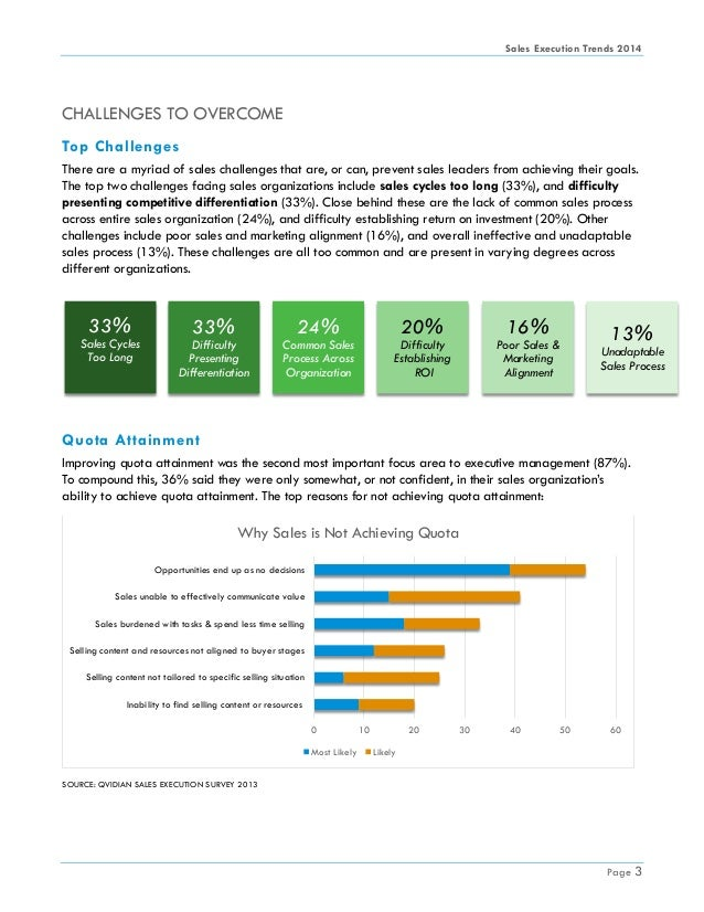 Sales Execution Trends 2014 Page 3 16% Poor Sales & Marketing Alignment 20% Difficulty Establishing ROI 33% Sales Cycles T...