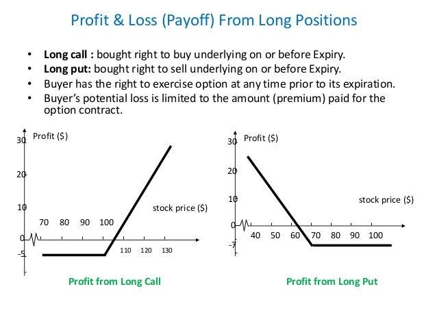 Zero loss futures and options strategies