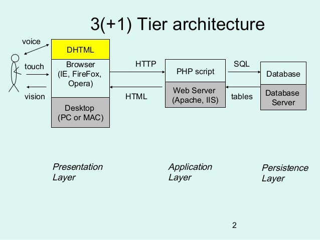Three tier architecture in web application wiring diagrams for Architecture 1 tiers