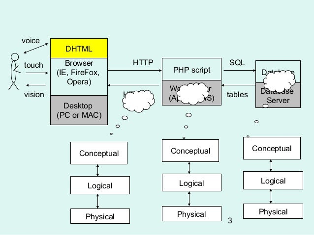 3 Tier Web Application Architecture Diagrams Download Wiring