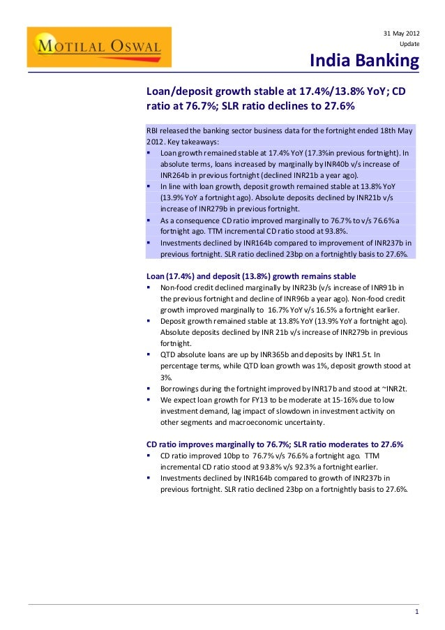31 May 2012 Update  India Banking Loan/deposit growth stable at 17.4%/13.8% YoY; CD ratio at 76.7%; SLR ratio declines to ...