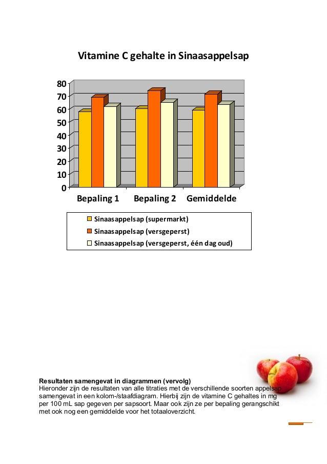 vitamine c bepalen