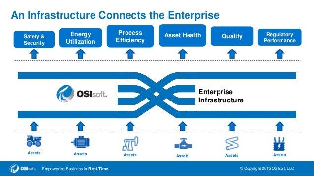 Data Science for IOT - Prabal Acharyya, OSIsoft Internet of Things Wo…