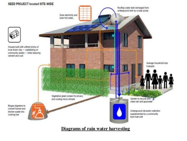 Project On Rain Water Harvesting
