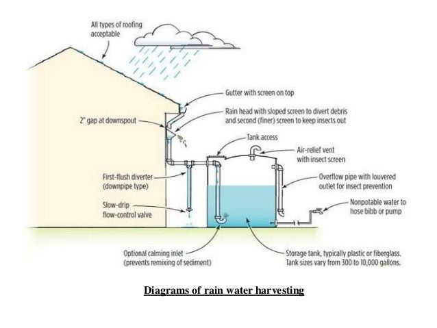 the rain roof water-harvesting system project pdf