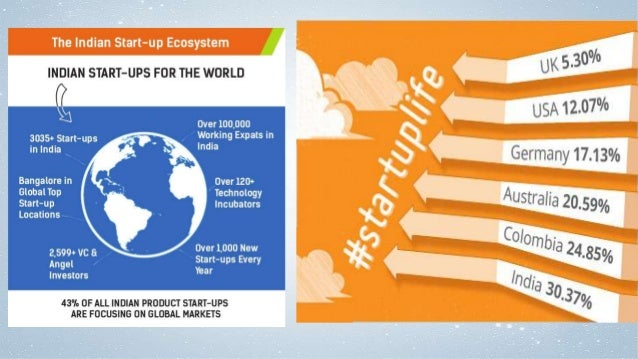 The EIR Program #InnovateIndia #StartupIndia