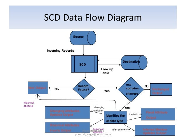 6 3 9 Ssis 2008r2 Training Scd Transformation