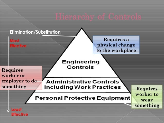 job hazards Conducting a job hazard assessment environmental, health and safety 275-3241  eh&s programs: •fire safety •blood borne pathogens  to perform a job hazard assessment and oversee that personal protective equipment is appropriate for the hazard and is being used accordingly.